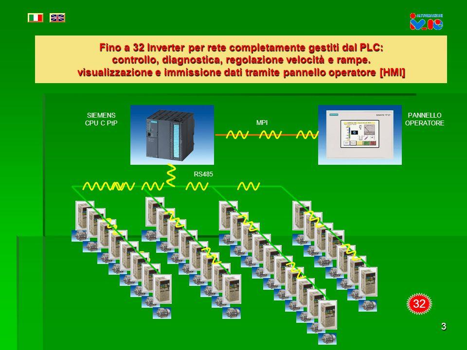 Fino a 32 Inverter per rete completamente gestiti dal PLC: controllo, diagnostica, regolazione velocità e rampe. visualizzazione e immissione dati tramite pannello operatore [HMI]